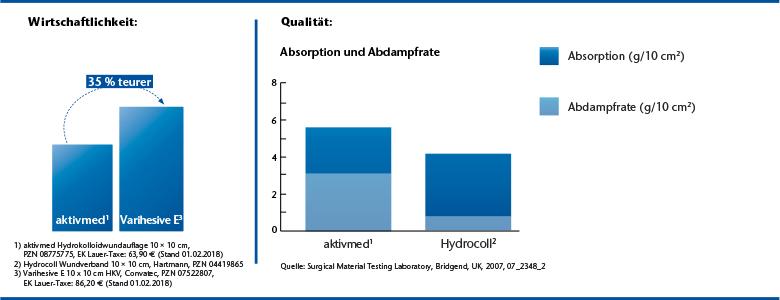 Hydrokolloidwundauflagen